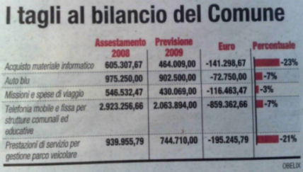 Bilancio Comune di Napoli