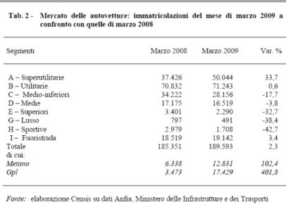 tabella censis 2