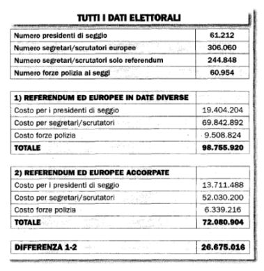 Tabella costi Referendum Italia Oggi