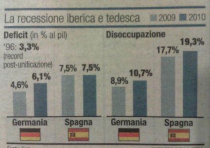 Disoccupazione in Germania