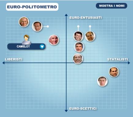 euro politometro