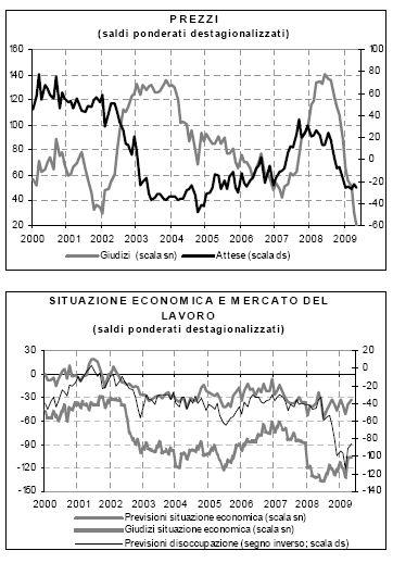 prezzi e situazione economica e mercato del lavoro isae