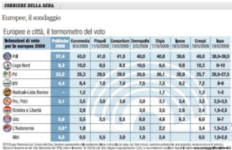 Sondaggi Corriere confronto