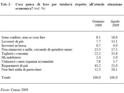tabella censis 1