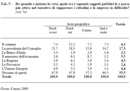 tabella censis 5