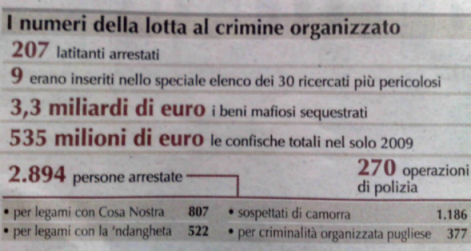 numeri lotta alla criminalità organizzata governo Berlusconi