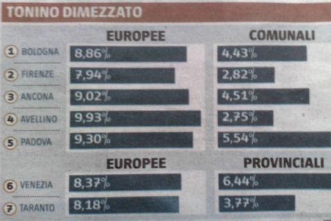 Voti Italia dei Valori foto