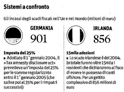 scudo fiscale Germania Irlanda