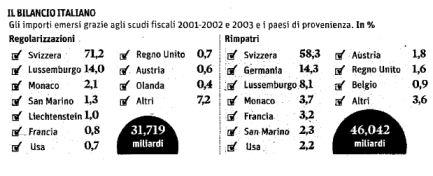 scudo fiscale importi Italia