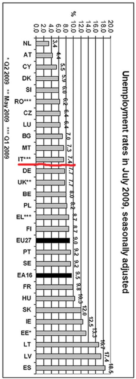 Disoccupazione in Europa dati Eurostat