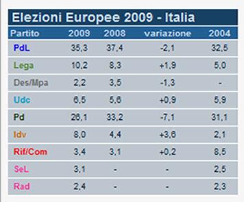 elezioni politiche ed europee tabella