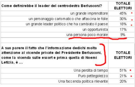 Sondaggio Ipsos per Ballarò