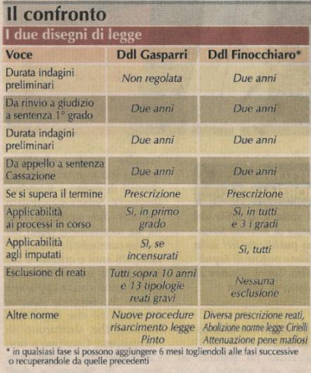 Ddl Gasparri e Ddl Finocchiaro