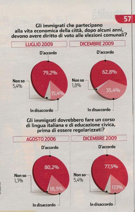 Sondaggio panorama diritto di voto ai migranti